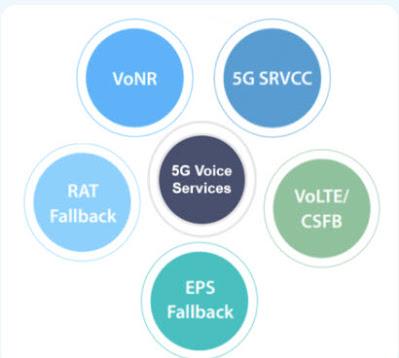 Daftar Parameter Layanan Voice pada 5G