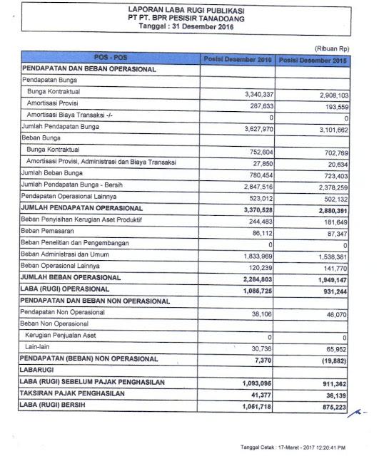 LAPORAN PUBLIKASI, TRIWULAN IV, 2016 ,PT. BPR PESISIR TANADOANG