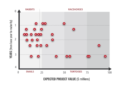 Portfolio View - Time vs Value