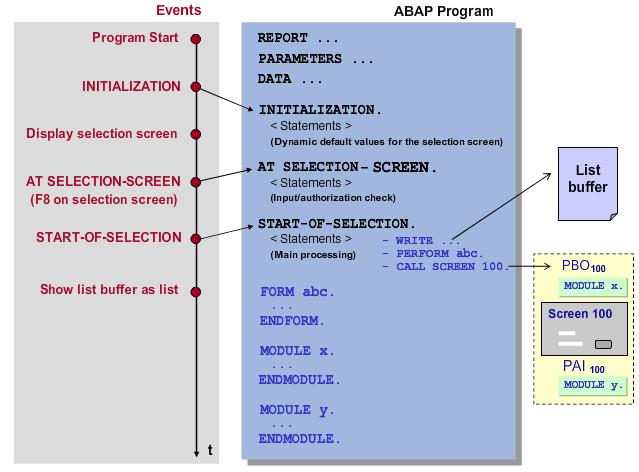 SapSystemsOfReza: TAW10 - SELECTION SCREEN