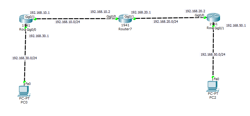 Static Route Configuration Example: - Networking Hub