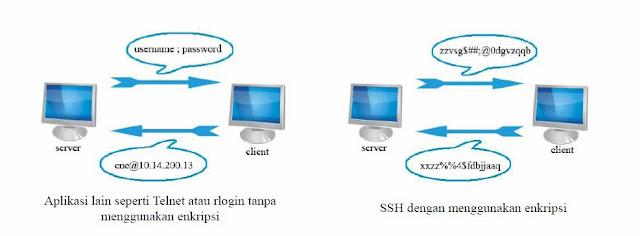 Perbedaan Telnet dan SSH