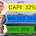 Ibope no Amapá: Capi lidera disputa ao Governo, com 32%.