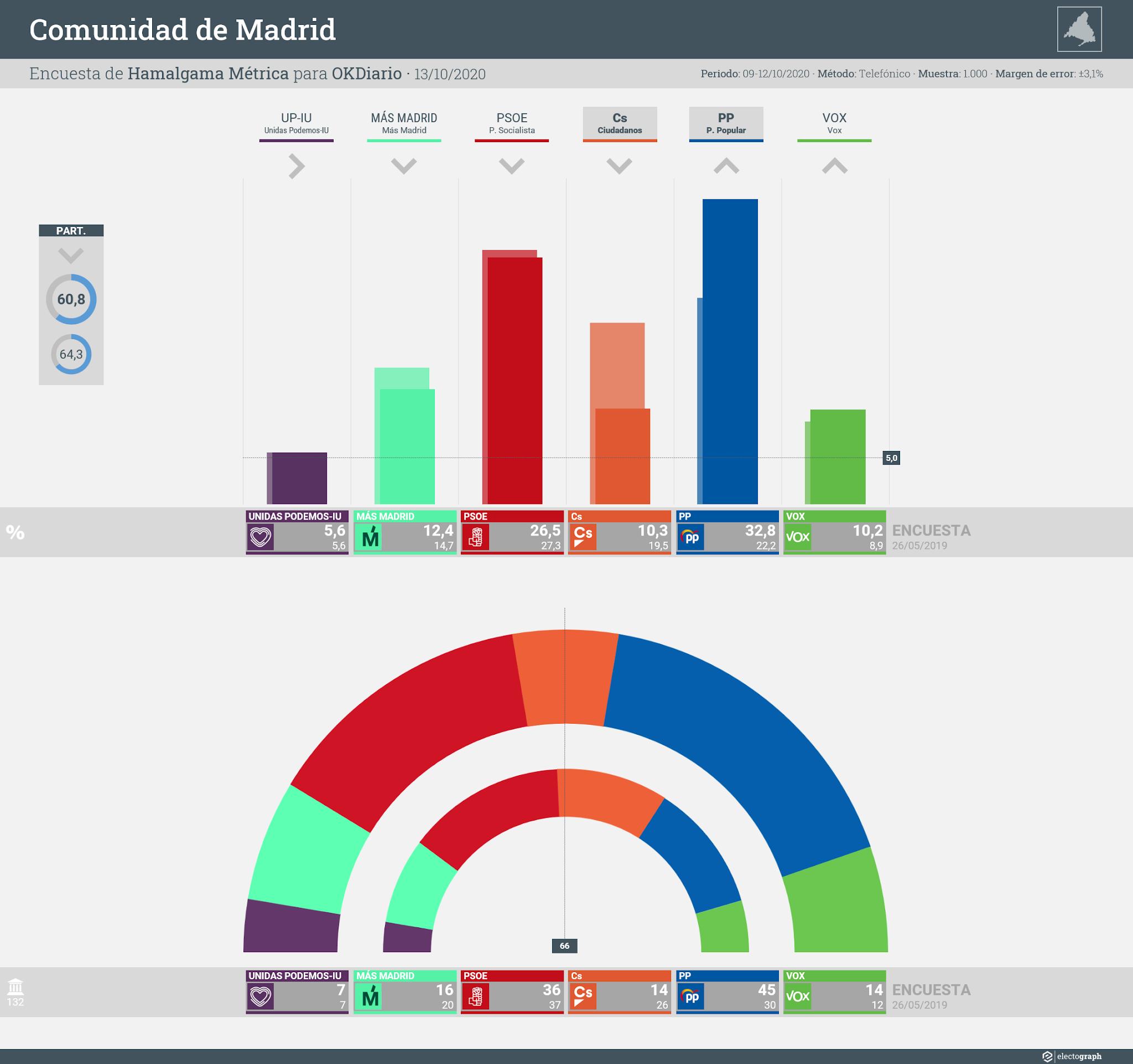 Gráfico de la encuesta para elecciones autonómicas en la Comunidad de Madrid realizada por Hamalgama Métrica para OKDiario, 13 de octubre de 2020