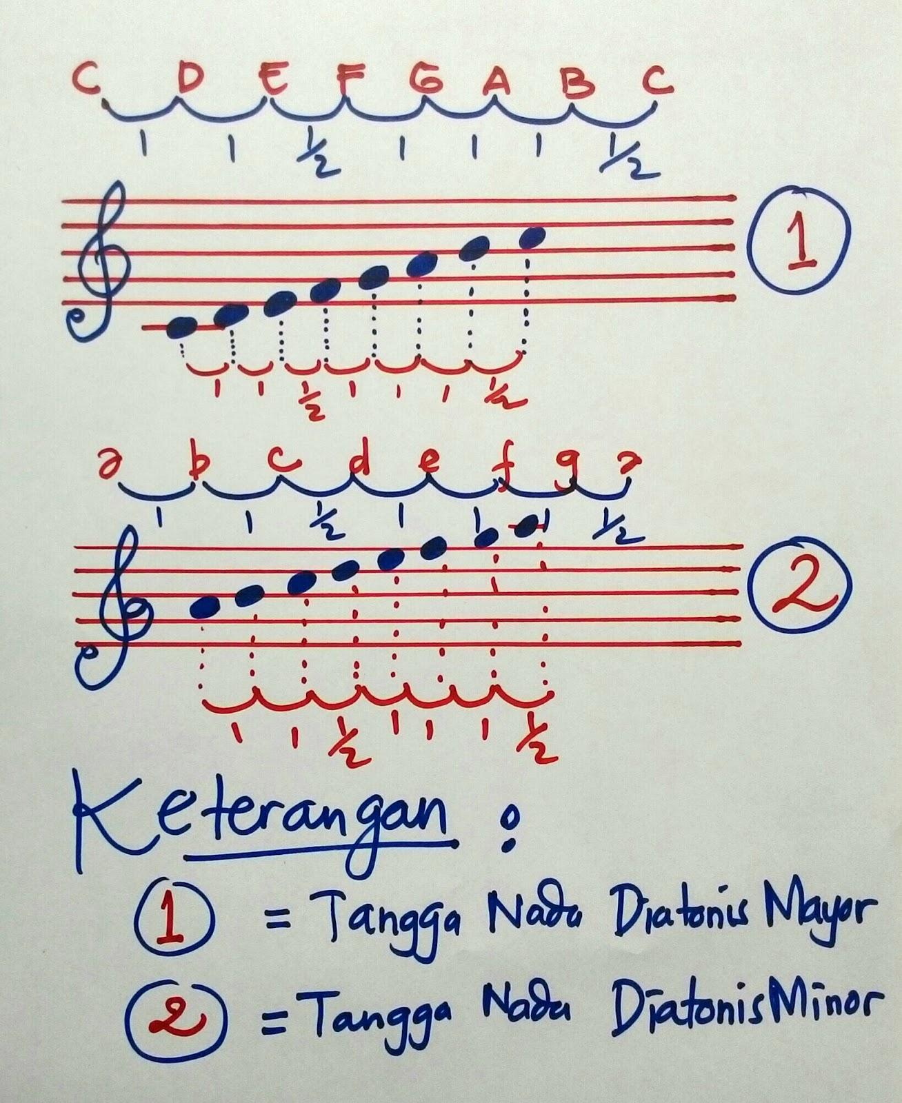 Tangga Nada Pentatonik : tangga, pentatonik, Tangga, Diatonis, Pentatonis, Channel