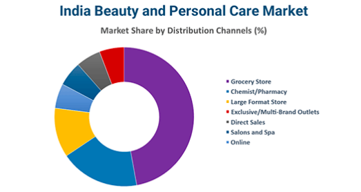 Personal care  products market in India 2021