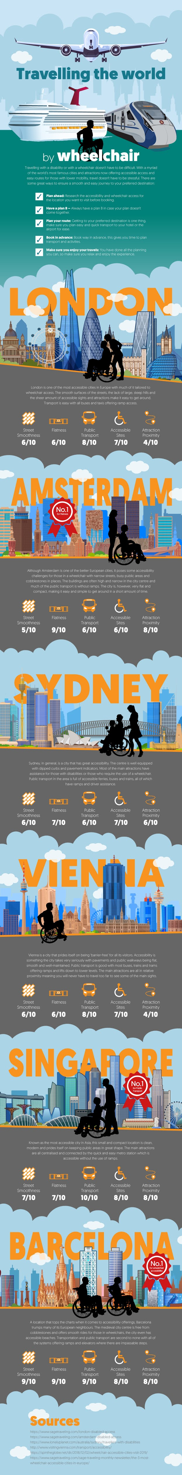 Travelling the world by wheelchair #Infographic