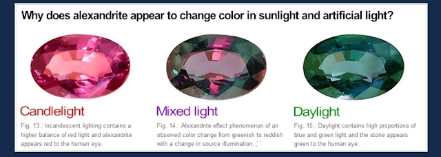 gemstones that change color in different light - Color In Images