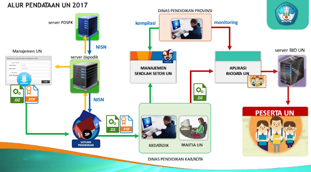 Download Manual Aplikasi Pendaftaran Calon Peserta UN Tahun 2017 Berbasis Dapodik