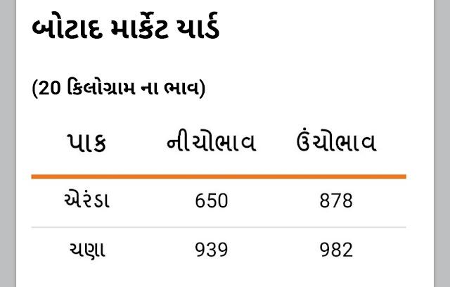 આજના બજાર ભાવ ( ૧૦-૦૫-૨૦૨૧ - સોમવાર) | ગુજરાત APMC માર્કેટયાર્ડ ભાવ ૨૦૨૧