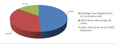 80% der Österreicher würden mehr haben als jetzt!