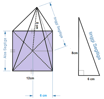 Menghitung Luas Permukaan Limas Segi Empat