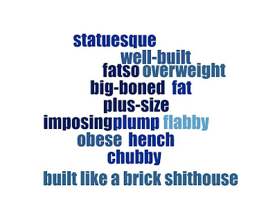A word cloud containing the words and phrases: statuesque, well-built, fatso, overweight, big-boned, fat, plus-size, imposing, plump, flabby, obese, hench, chubby and built like a brick shithouse