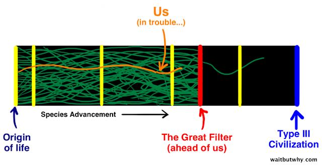 paradoxo de fermi, o grande filtro, vida extraterrestre, astronomia, ufologia