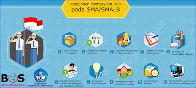 10 Komponen Pembiayaan BOS (Biaya Operasional Sekolah) Pada Jenjang SMA/ SMALB Update 2017