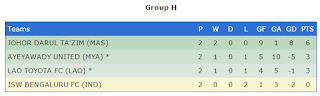 AFC Cup 2016 - Group H