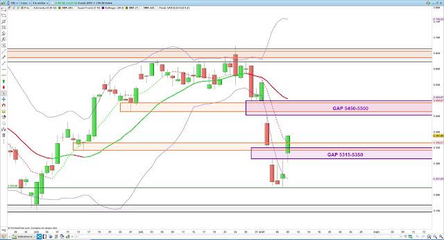 Analyse technique du CAC40. 09/08/19