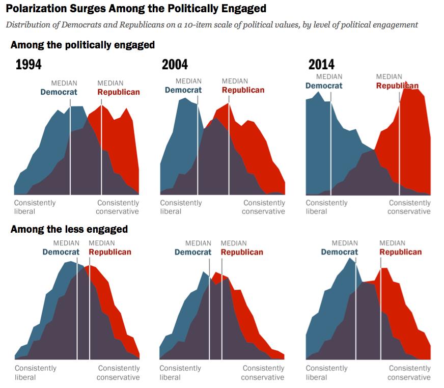 Diagram Will Political Polarization Destroy The Economy