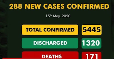 Nigeria records 288 new COVID-19 cases, total now 5,445