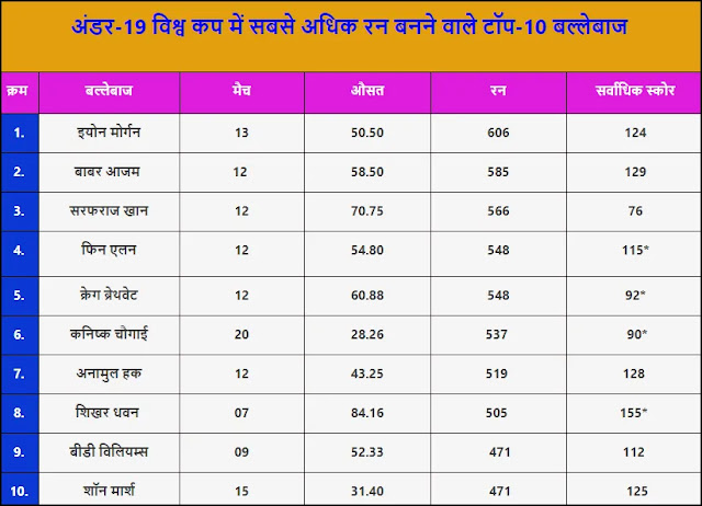 Top 10 batsmen to become highest run-scorer in Under-19 World Cup history