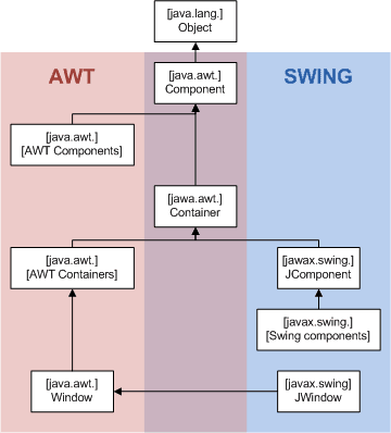 AWT in java