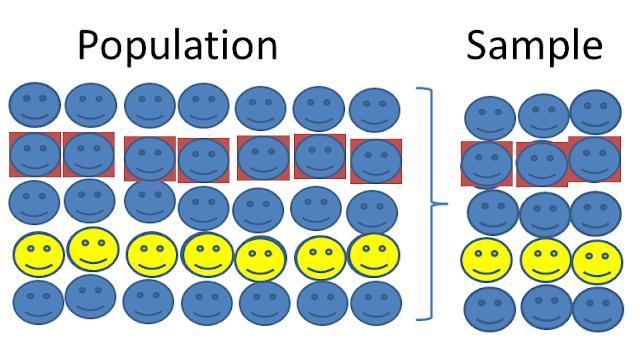 population vs sample in statistics