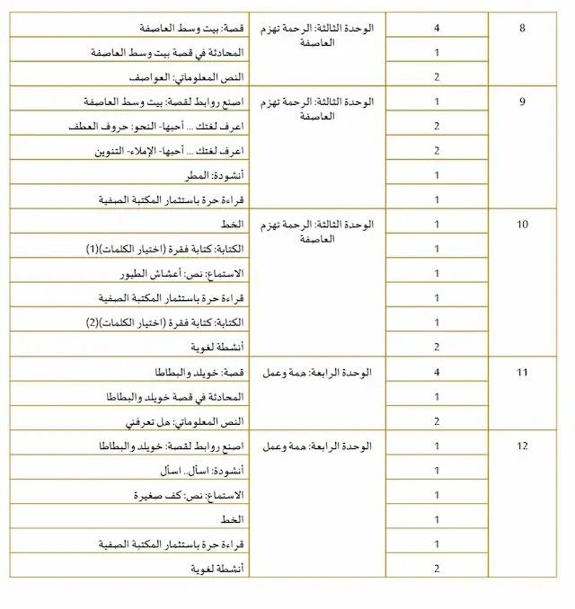 خطة منهج العربى للصف الثانى الفصل الاول2020 الامارات