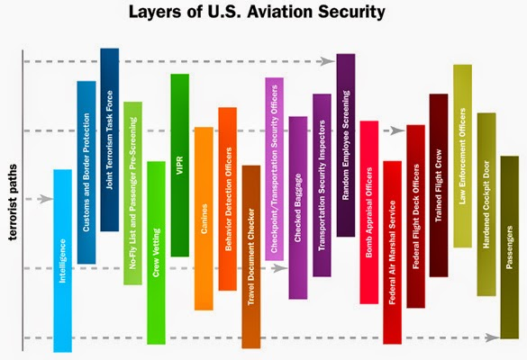 Table: Layeres of U.S. Aviation Security