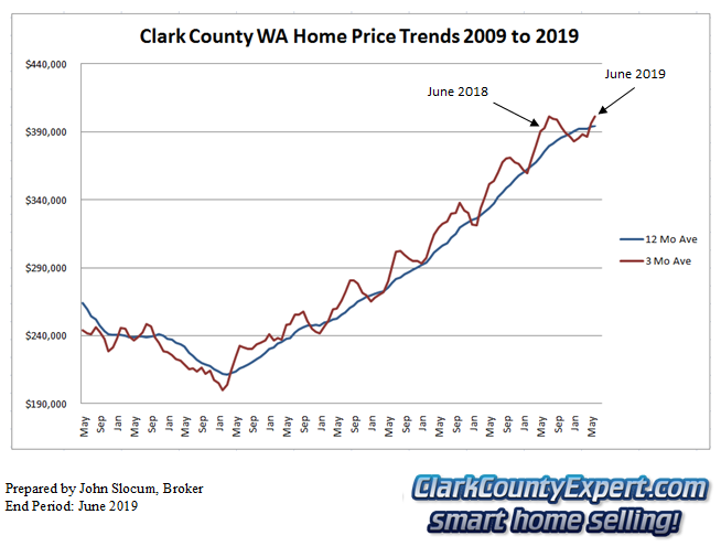 Clark County Home Sales June 2019- Average Sales Price Trends