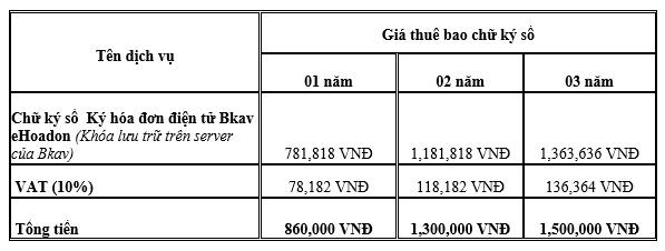 bảng giá chữ ký số mềm ký hóa đơn bkav