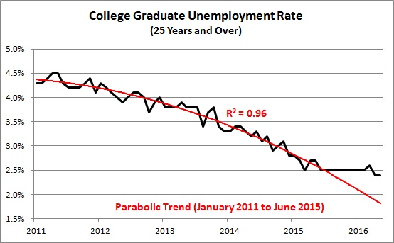 unemployment graduetes Total nonfarm payroll employment increased by 201,000 in august, and the unemployment rate was unchanged at 39 percent, the us bureau of labor statistics reported today job gains occurred in.