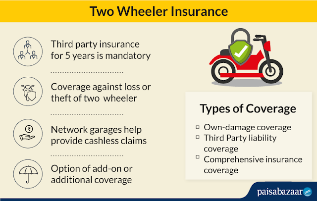 Full Details of Bike Insurance And Types Of Bike Insurance How To Claim losses