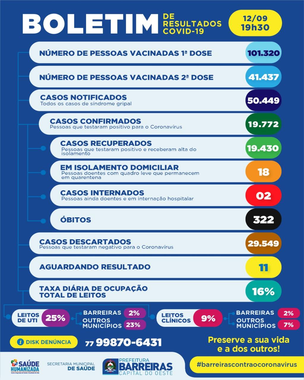Covid-19 em Barreiras: Veja os números do boletim deste domingo, 12