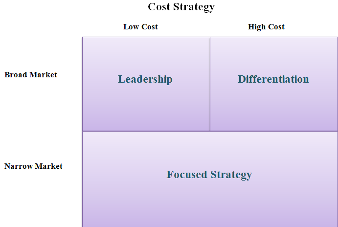 which of the three generic strategies is apple following Porter's generic strategies describe how a company pursues competitive advantage across its chosen market scope there are three/four generic strategies, either lower cost, differentiated, or focus a company chooses to pursue one of two types of competitive advantage.