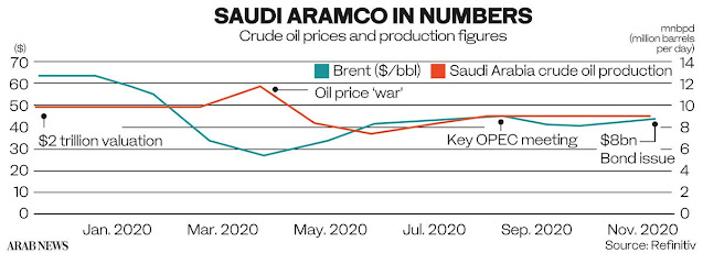 How #Saudi Aramco IPO proved a game changer in a tumultuous year for oil