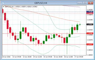 Gráfico H4 el par GBP/USD