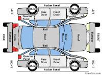 Gambar menunjukkan nama dan dimana bahagian kereta itu berada