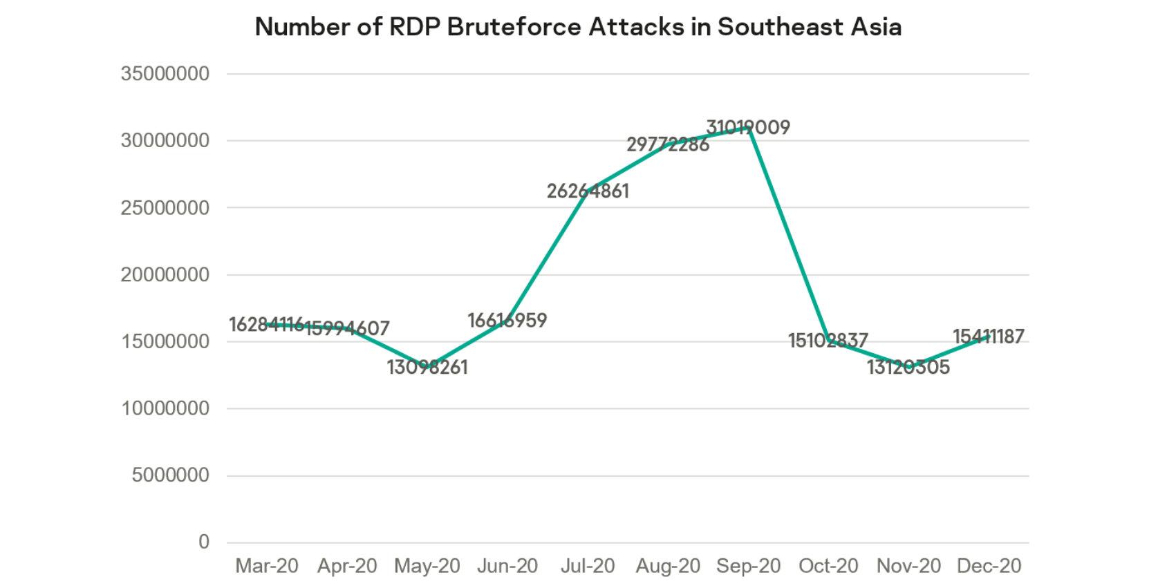 Number of RDP BruteForce Attacks in SEA