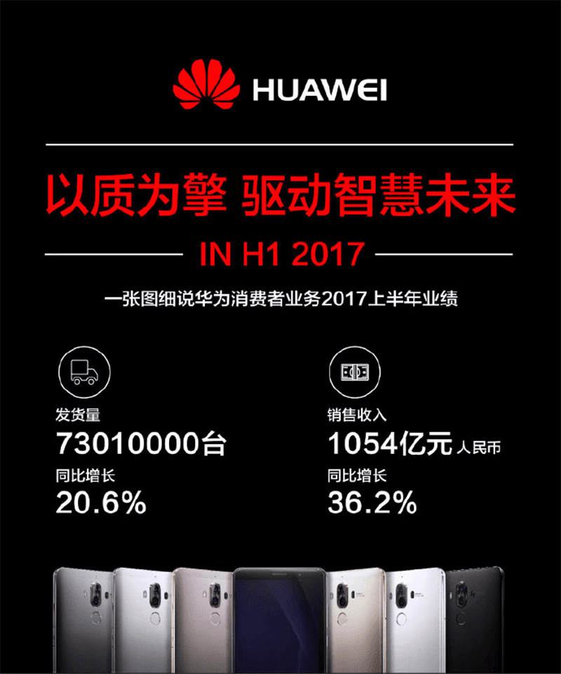 Huawei Shipped More Than 73 Million Phones For The First Half Of 2017