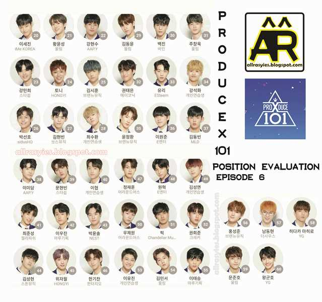 Produce X 101 Ranking All Episode | AllRasyies