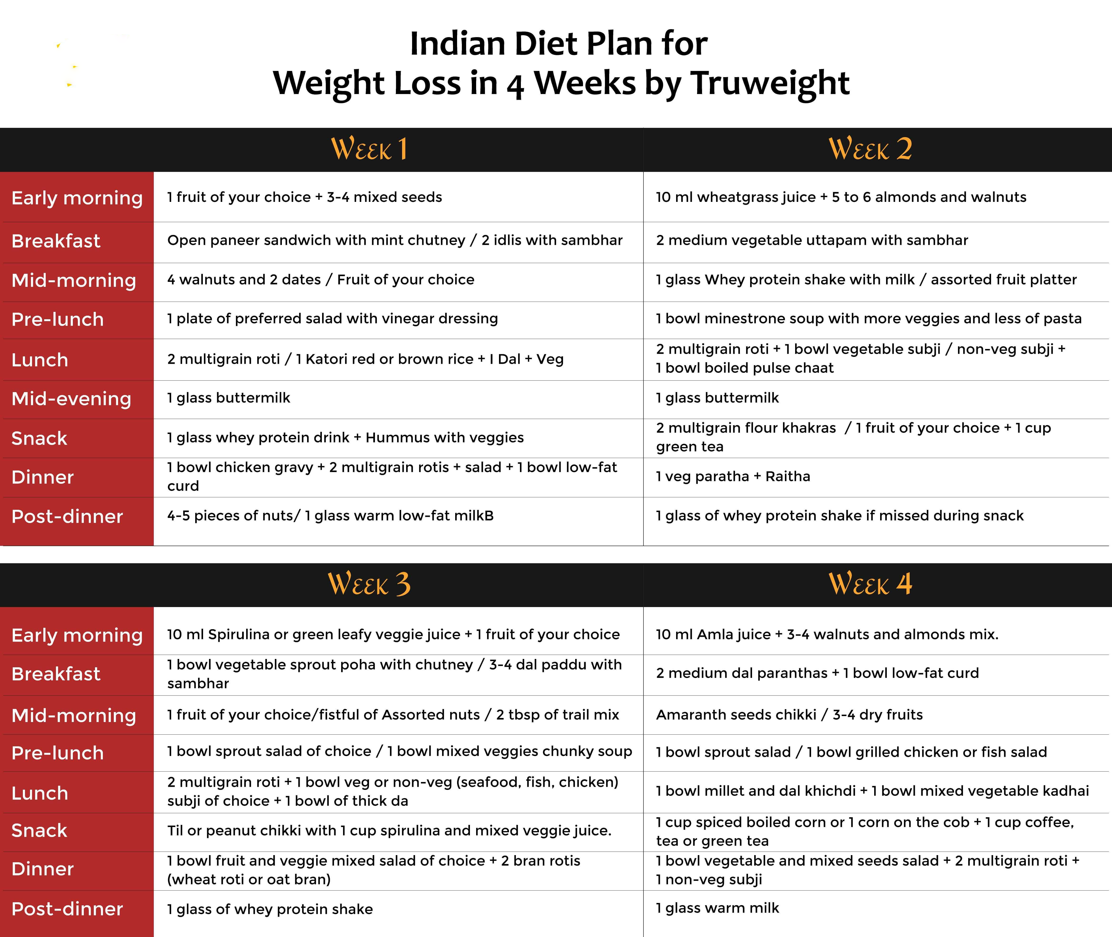 Best Indian Diet Plan for Weight Loss: Healthy Tips To Lose Weight In 4 Weeks