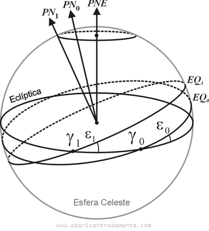 Explicação geométrica da precessão