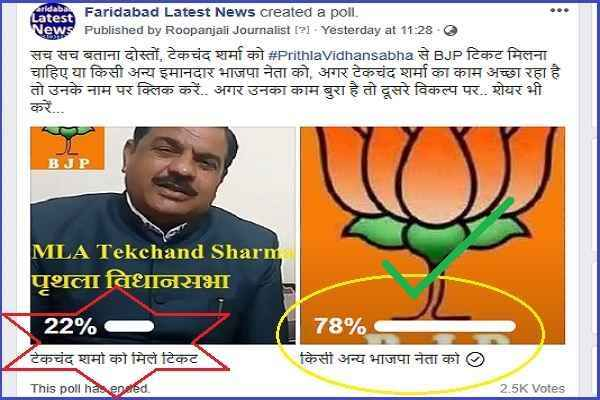 prithla-vidhansabha-online-survey-result-tekchand-sharma-want-bjp-ticket