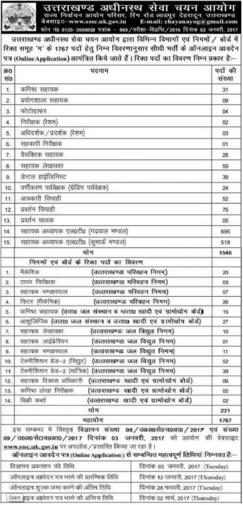 Uttarakhand Group C Vacancy 2017