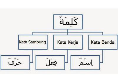 Metode Pembelajaran Bahasa Arab