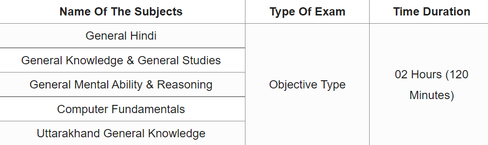 UKSSSC lab assistant syllabus
