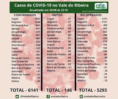 Vale do Ribeira soma 6141 casos positivos, 5293  recuperados e 146 mortes do Coronavírus - Covid-19