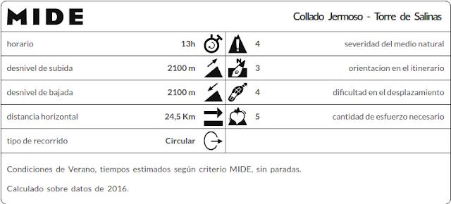 Datos MIDE ruta Collado Jermoso y Torre de Salinas