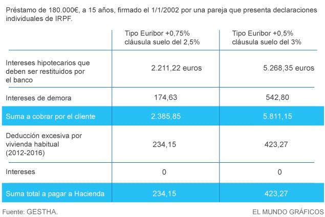 Blog de la pasas los afectados por las cl usulas suelo ya for Clausula suelo que ed