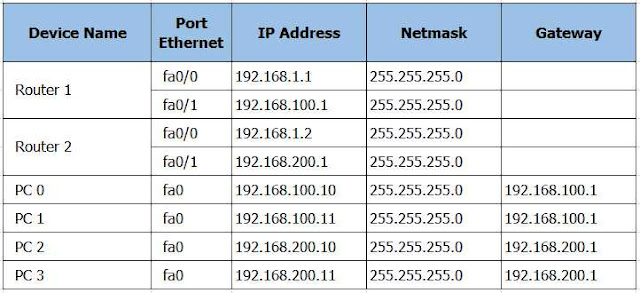 Tabel routing 2 router